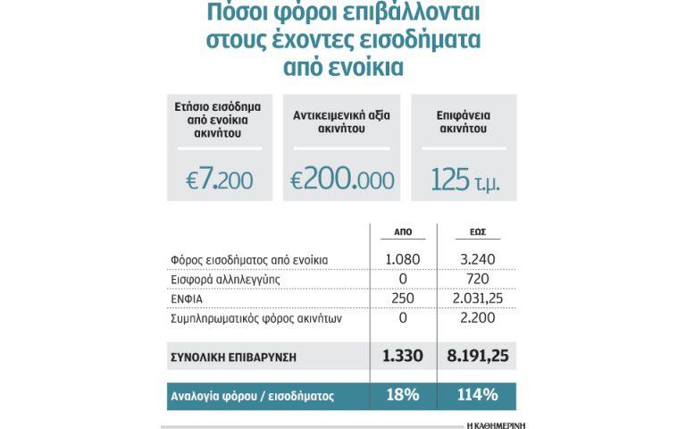 stin-eforia-to-18-eos-kai-to-amp-8230-114-ton-esodon-apo-ta-enoikia-2144809