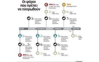 12-dis-prepei-na-katavaloyn-6-ekat-forologoymenoi-eos-ta-teli-toy-etoys0