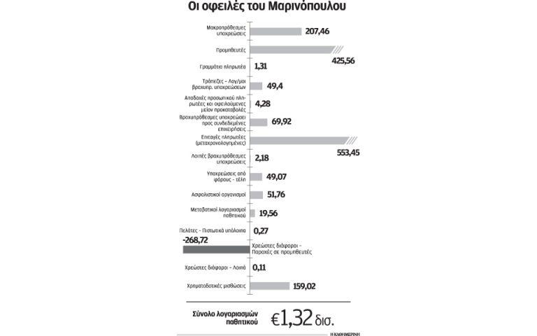 pros-tin-koryfosi-toy-dramatos-sti-marinopoylos-2140986