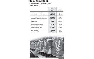 ayxisi-kerdoforias-11-8-gia-coca-cola-hbc-to-proto-examino0