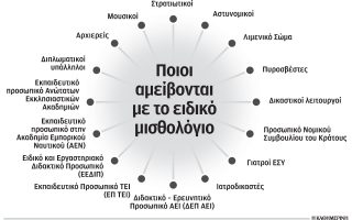 allages-sta-eidika-misthologia-me-stocho-ton-exorthologismo-toys0
