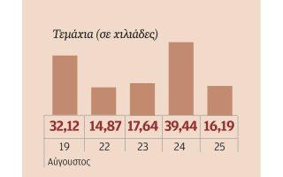 Ο όγκος της μετοχής των Ελληνικών Πετρελαίων.