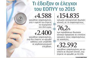 katachristikes-chreoseis-apo-idiotikes-klinikes0