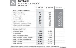 kerdi-106-ekat-eyro-gia-ti-eurobank0