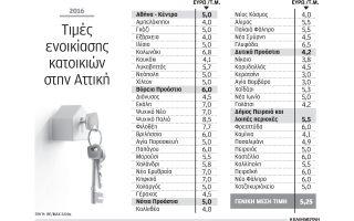 statheropoioyntai-oi-times-ton-enoikion-katoikion-stin-ellada0