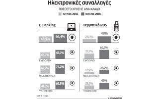 mia-stis-dyo-epicheiriseis-echei-pleon-pos-ektinaxi-toy-e-banking-to-teleytaio-12mino0