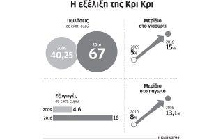ependyseis-10-ekat-dromologei-i-kri-kri-tin-periodo-2017-20190