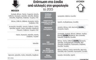 oosa-mono-i-ellada-ayxise-ti-forologia-epicheiriseon-to-20150