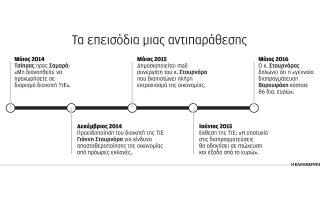 enas-akiryktos-polemos-me-ton-dioikiti-tis-tte-sto-stochastro0