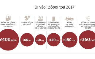 sta-oria-toys-oi-antoches-ton-noikokyrion-me-prosthetoys-foroys-1-55-dis-to-20170