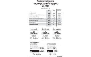 ayxisi-kerdon-25-2-gia-tis-asfalistikes-etaireies-to-20150