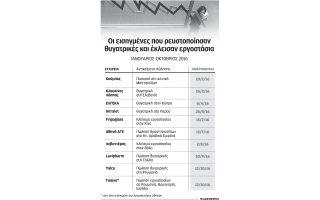 stis-9-oi-eisigmenes-poy-apoependyoyn-me-stocho-ti-meiosi-daneismoy-sto-10mino0