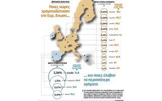 sta-71-8-dis-oi-eyropaikes-enischyseis-stin-ellada-tin-periodo-2000-amp-8211-20150