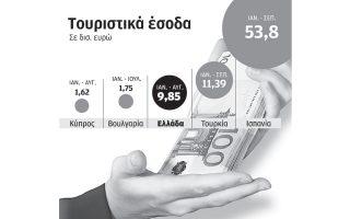ptosi-toyristikon-esodon-stin-ellada-anodos-se-voylgaria-kypro0