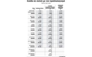 maxilari-2-32-dis-eyro-to-10mino-sta-esoda-toy-proypologismoy0