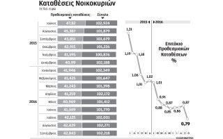 enallaktikes-lyseis-gia-ypsiles-apodoseis0