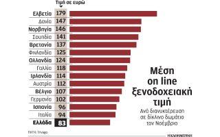 meionoyn-tis-times-toys-oi-xenodochoi-gia-na-proselkysoyn-toyristes-ton-cheimona0