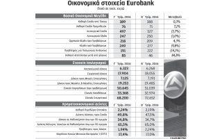 kerdi-192-ekat-gia-ti-eurobank-to-9mino0
