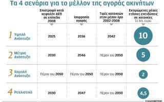 to-amp-8230-2050-tha-epistrepsoyn-oi-times-ton-katoikion-sta-epipeda-toy-20080