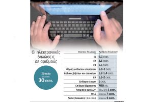 gigantonetai-i-ilektroniki-grafeiokratia-xeperasan-ta-30-ekat-oi-diloseis-etisios0