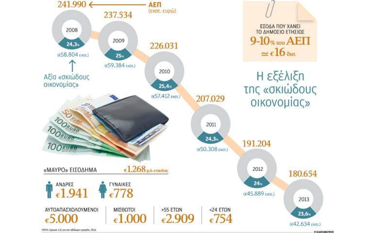 750 ευρώ «μαύρα» δαπανά κάθε Ελληνας