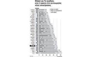anthei-i-paraoikonomia-exaitias-tis-yperforologisis-proeidopoiei-o-sev0