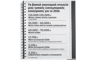 sto-kokkino-to-27-6-ton-emporikon-epicheiriseon0