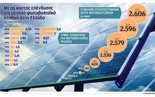 fthinoteri-to-2016-i-paragogi-reymatos-apo-fotovoltaika-2170022