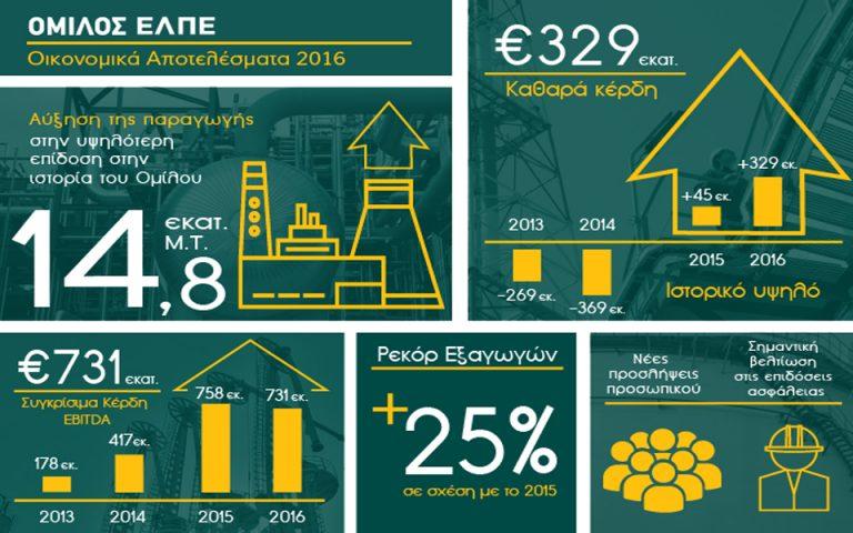 Ιστορικό υψηλών καθαρών κερδών €329 εκατ. παρά τη μείωση των διεθνών περιθωρίων διύλισης κατά 25%