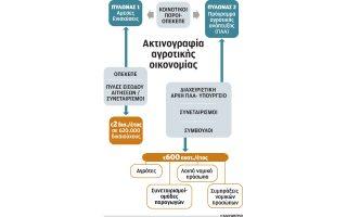 i-karta-toy-agroti-eisitirio-gia-apoktisi-reystotitas-3-dis-eyro0