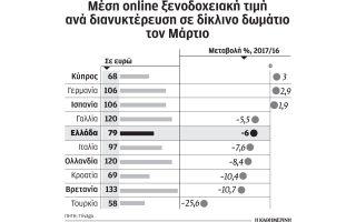 meiothikan-ton-martio-oi-times-ton-online-kratiseon-sta-ellinika-xenodocheia0