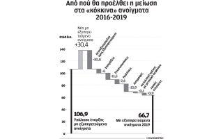 stin-fps-tis-eurobank-i-deyteri-adeia-gia-ti-diacheirisi-kokkinon-daneion0