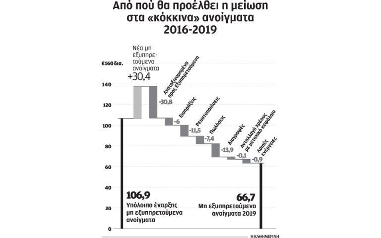 stin-fps-tis-eurobank-i-deyteri-adeia-gia-ti-diacheirisi-kokkinon-daneion-2178854