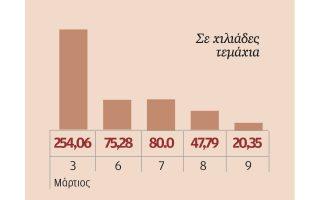 Ο όγκος της μετοχής των Ελληνικών Χρηματιστηρίων.