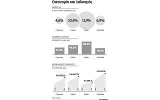 pos-oi-laikistes-igetes-tha-kefalaiopoiisoyn-ti-dimosionomiki-krisi0