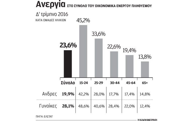 sto-23-6-ayxithike-i-anergia-sti-diarkeia-toy-d-triminoy-2016-2180455