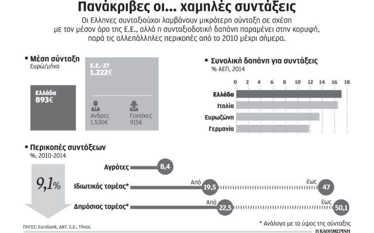 ypsili-syntaxiodotiki-dapani-chamiles-syntaxeis-stin-ellada-2181250