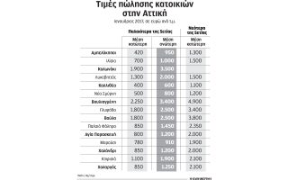 anodos-timon-sta-neodmita-alla-megalyteri-zitisi-gia-palaia-akinita0