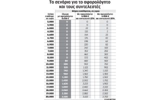 sto-20-pazareyei-ton-katotato-forologiko-syntelesti-i-kyvernisi0