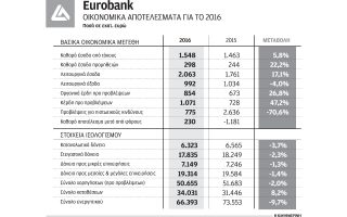 kerdi-230-ekat-eyro-gia-ti-eurobank0