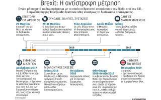 antistrofi-metrisi-gia-brexit0