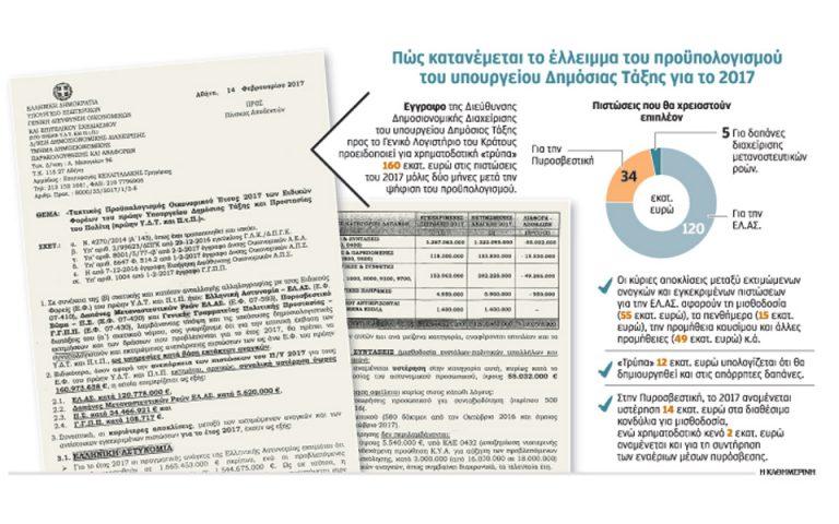 trypa-160-ekat-eyro-sto-yp-dimosias-taxis-2178350