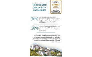pano-apo-150-000-oi-aitiseis-apopoiisis-klironomion-to-20170