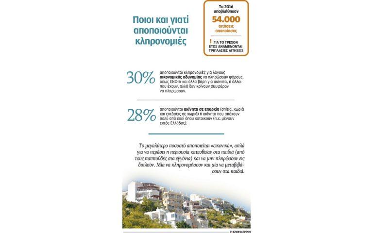 pano-apo-150-000-oi-aitiseis-apopoiisis-klironomion-to-2017-2181665