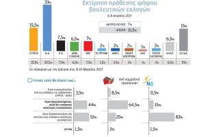 ereyna-pamak-17-5-monades-i-diafora-metaxy-n-d-kai-syriza0