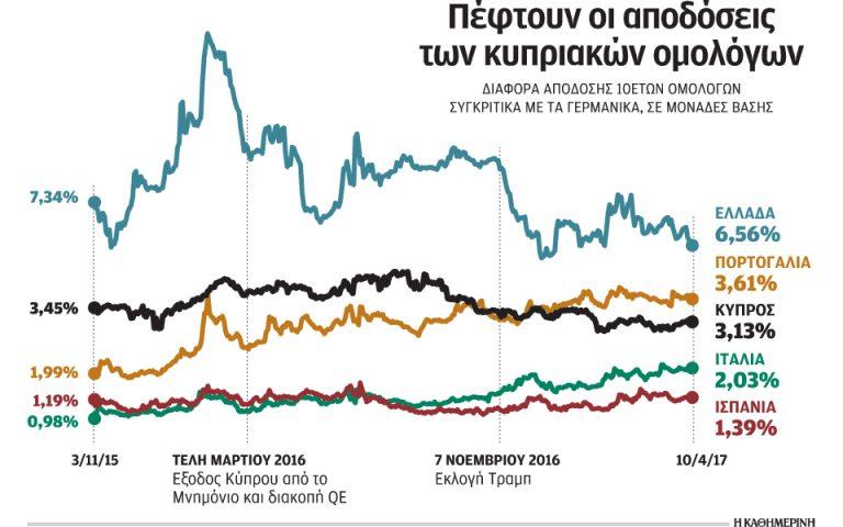 Τo success story της κυπριακής οικονομίας