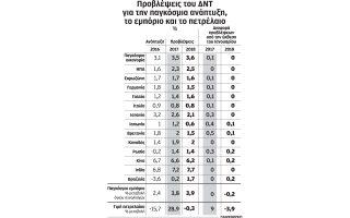 epitachynsi-anaptyxis-to-2017-kai-to-2018-provlepei-to-dnt0