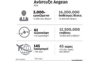 synergasia-d-athinaion-me-aegean-airlines-gia-provoli-tis-athinas0