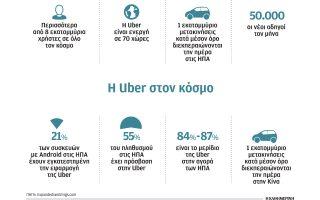 pos-i-uber-cheirizetai-psychologika-toys-odigoys-tis-me-stocho-to-kerdos0