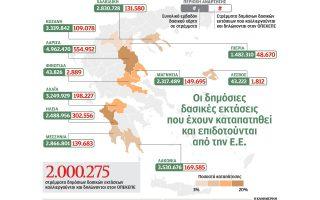 dimosia-dasiki-gi-epidoteitai-os-agrotiki-2185489